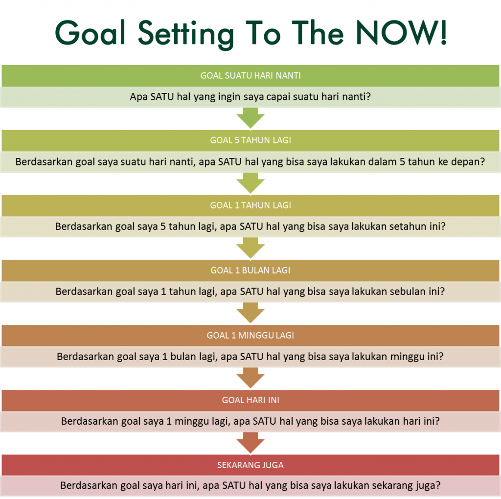 Goal Setting To The Now